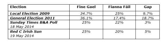 polls table